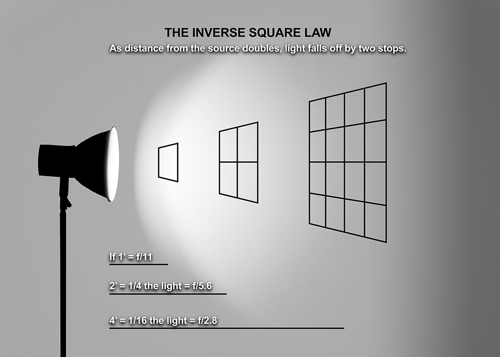 Understanding the inverse square law can lead to better lighting in your photos