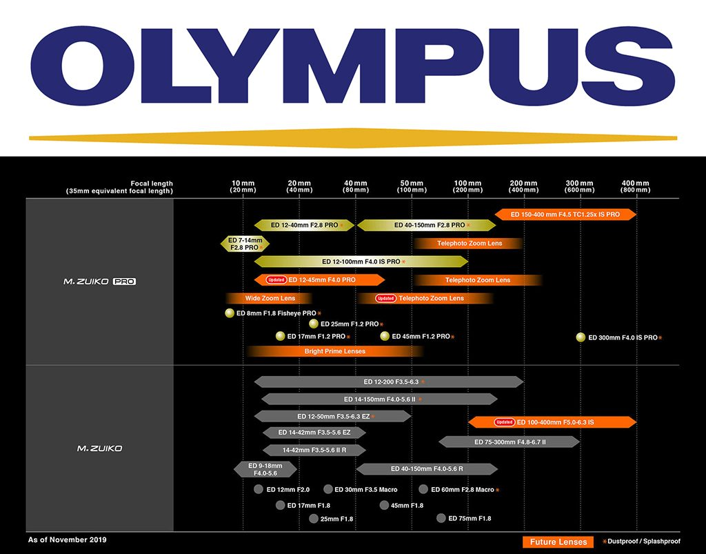 Olympus Adds Two New Lenses To Product Roadmap